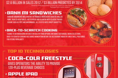 What's Shaping the Fast Casual Segment in 2012?