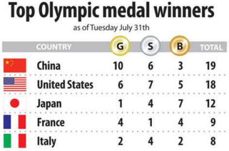 Olympics medal count: Missy Franklin and US swimmers lead the medal haul
