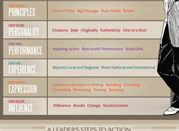 Getting Fit to Lead [Infographic]