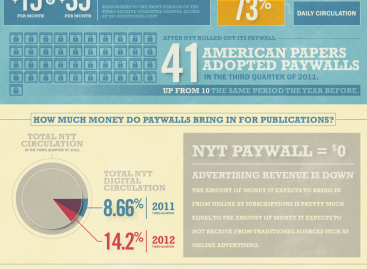 The Paywall Trend [Infographic]