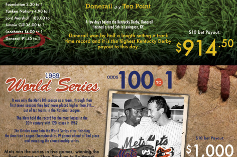 Biggest Underdog Payouts in Sports History [Infographic]