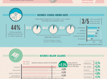 Business Degree to Business Career [Infographic]