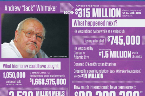 The Lottery's Biggest Winning Losers [Infographic]