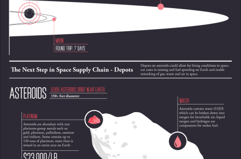 The Space Supply Chain [Infographic]