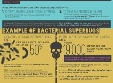 Antibiotic Misuse Creates Bacterial Superbugs [Infographic]