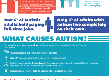 The Cost of Autism to Society [Infographic]