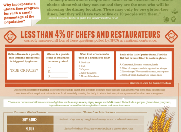 What Restaurants Should Know About Going Gluten-Free [Infographic]