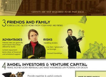 Seven Innovative Ways to Finance a Startup [Infographic]