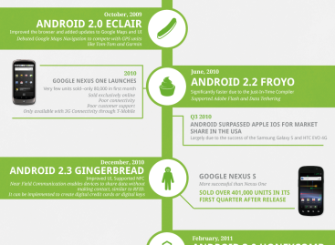 Android's History [Infographic]