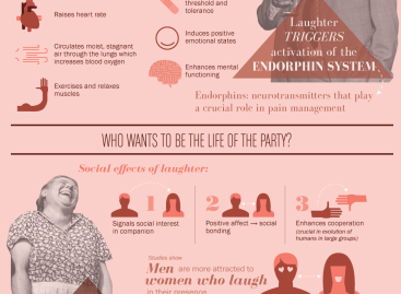 Health Benefits of Laughing [Infographic]
