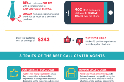 What It Takes To Be A Great Customer Service and Call Center Agent [Infographic]